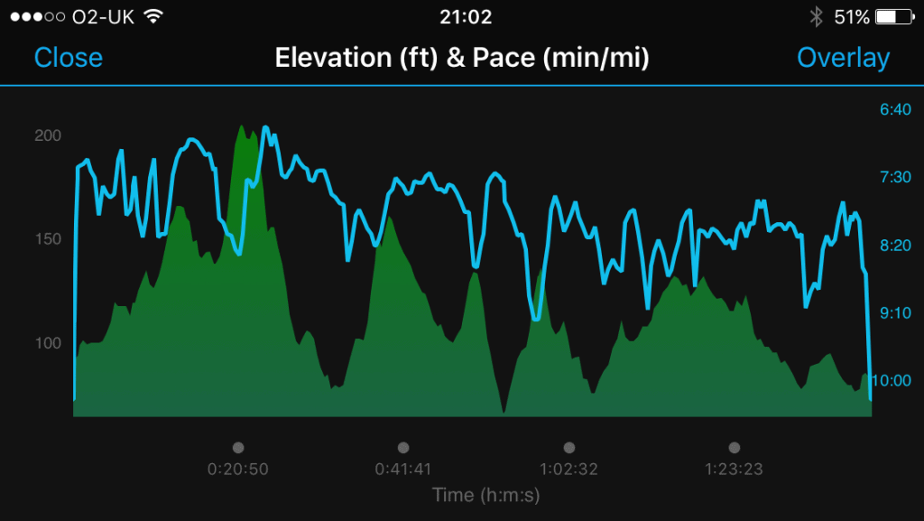 Ealing Half 2017 Pace Elevation